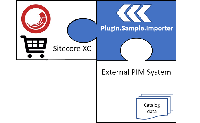 Sitecore XC 9.0.2 – Walkthrough of creating your own product importer with various pitfalls